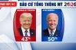 Bầu cử Tổng thống Mỹ 2020: 81% phiếu bầu vắng mặt ở Pennsylvania được trả lại