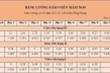Từ ngày 20/3, lương giáo viên mầm non cao nhất 9,5 triệu đồng/tháng
