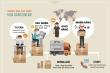 Trở thành người tiêu dùng thông thái khi mua hàng online