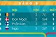 Bảng xếp hạng EURO 2020 bảng B: Đan Mạch thoát hiểm ngoạn mục