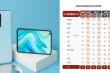 Realme: Thương hiệu smartphone đạt doanh số 50 triệu sản phẩm nhanh nhất