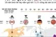 Những con số gây choáng về 10 quốc gia giàu có nhất thế giới