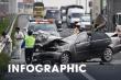 Infographic: Bảy ngày nghỉ Tết, 109 người chết vì tai nạn giao thông