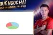 Quế Ngọc Hải quảng cáo vi phạm bản quyền hình ảnh ĐTVN, CLB Viettel lên tiếng