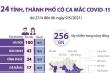 24 tỉnh, thành phố có ca mắc COVID-19 trong cộng đồng liên quan 5 ổ dịch