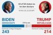 Truyền thông quốc tế thống kê phiếu bầu Tổng thống Mỹ khác nhau