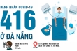 Infographic: Toàn bộ thông tin bệnh nhân 416 mắc COVID-19 ở Đà Nẵng