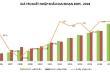 Thặng dư thương mại và tín hiệu vui cho nền kinh tế