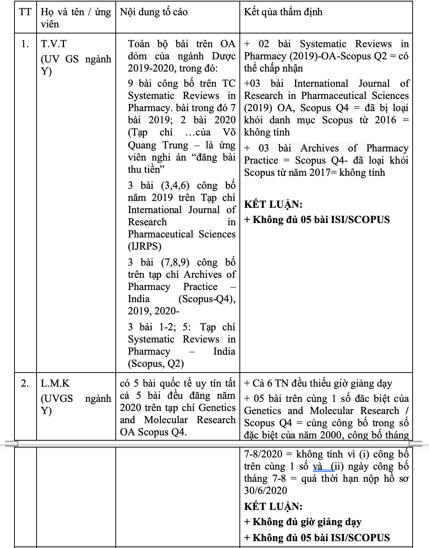 Danh sách 16 ứng viên GS, PGS dính nghi án gian dối bài báo quốc tế - 1