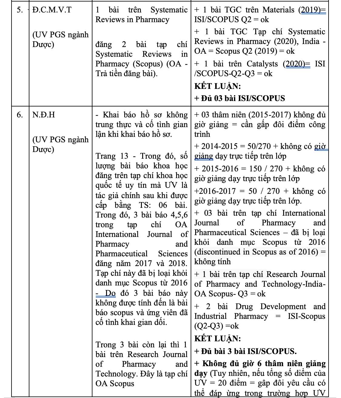 Danh sách 16 ứng viên GS, PGS dính nghi án gian dối bài báo quốc tế - 3