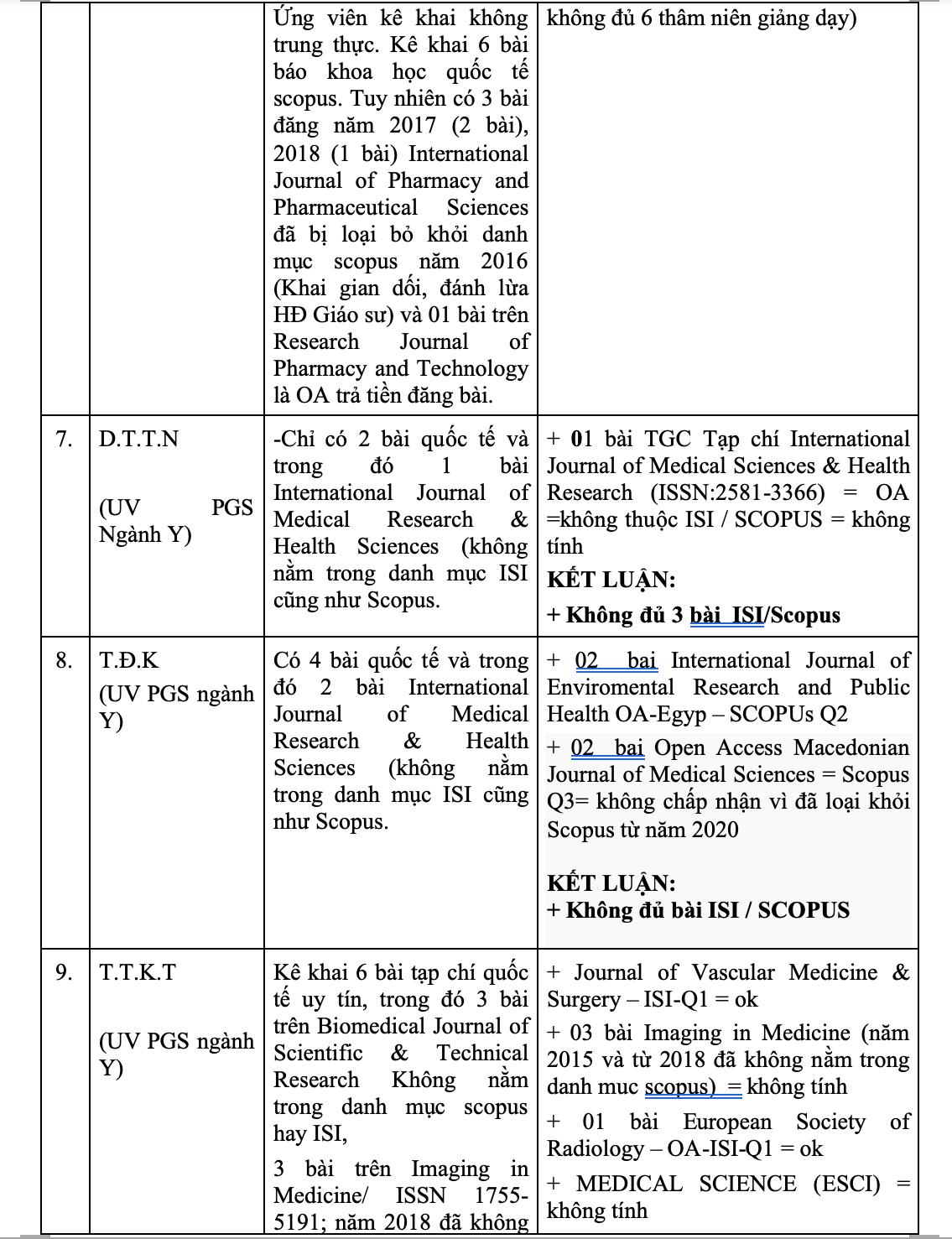 Danh sách 16 ứng viên GS, PGS dính nghi án gian dối bài báo quốc tế - 4