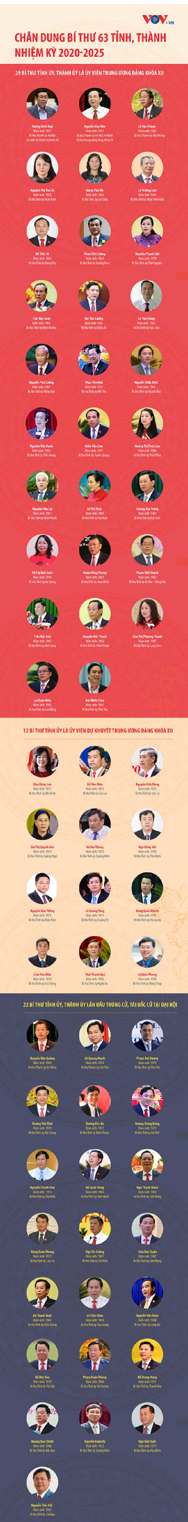 Chân dung Bí thư 63 tỉnh, thành nhiệm kỳ 2020-2025 - 1