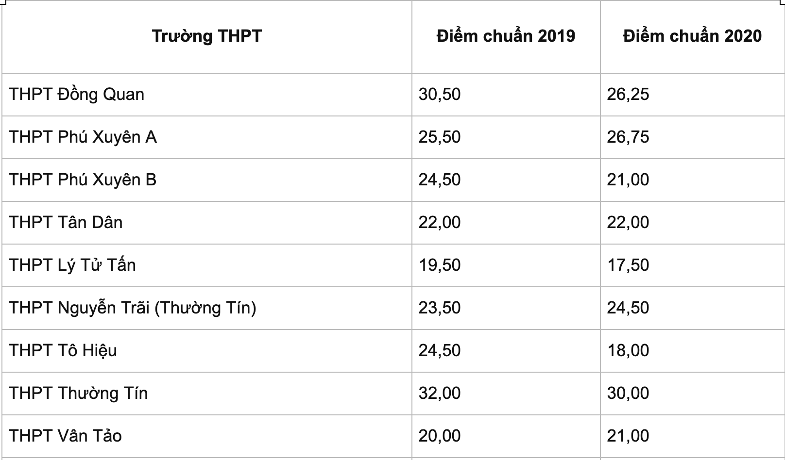 Thi lớp 10 ở Hà Nội: Dự kiến điểm thi, điểm chuẩn đều cao - 13
