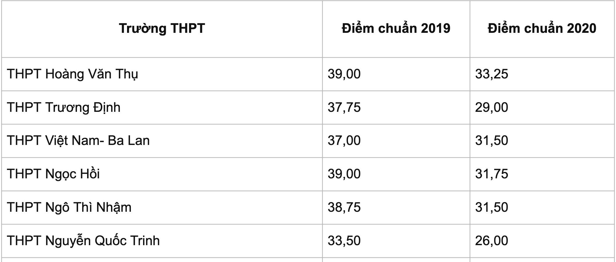 Thi lớp 10 ở Hà Nội: Dự kiến điểm thi, điểm chuẩn đều cao - 5