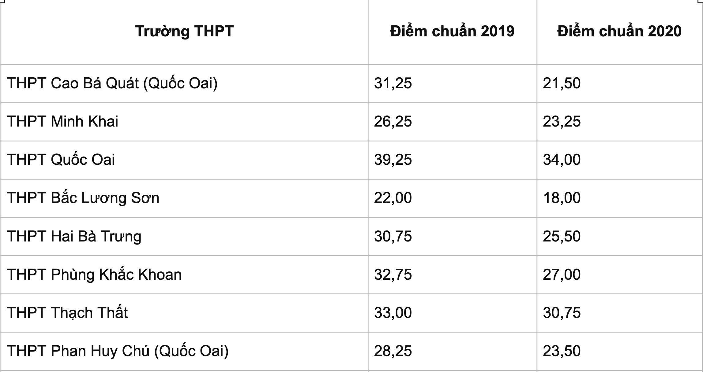 Thi lớp 10 ở Hà Nội: Dự kiến điểm thi, điểm chuẩn đều cao - 11