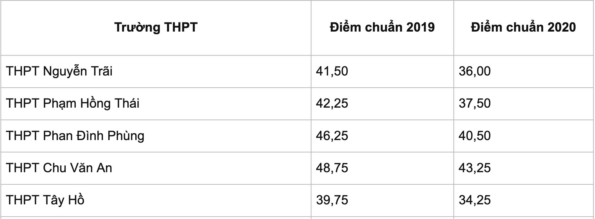 Thi lớp 10 ở Hà Nội: Dự kiến điểm thi, điểm chuẩn đều cao - 2