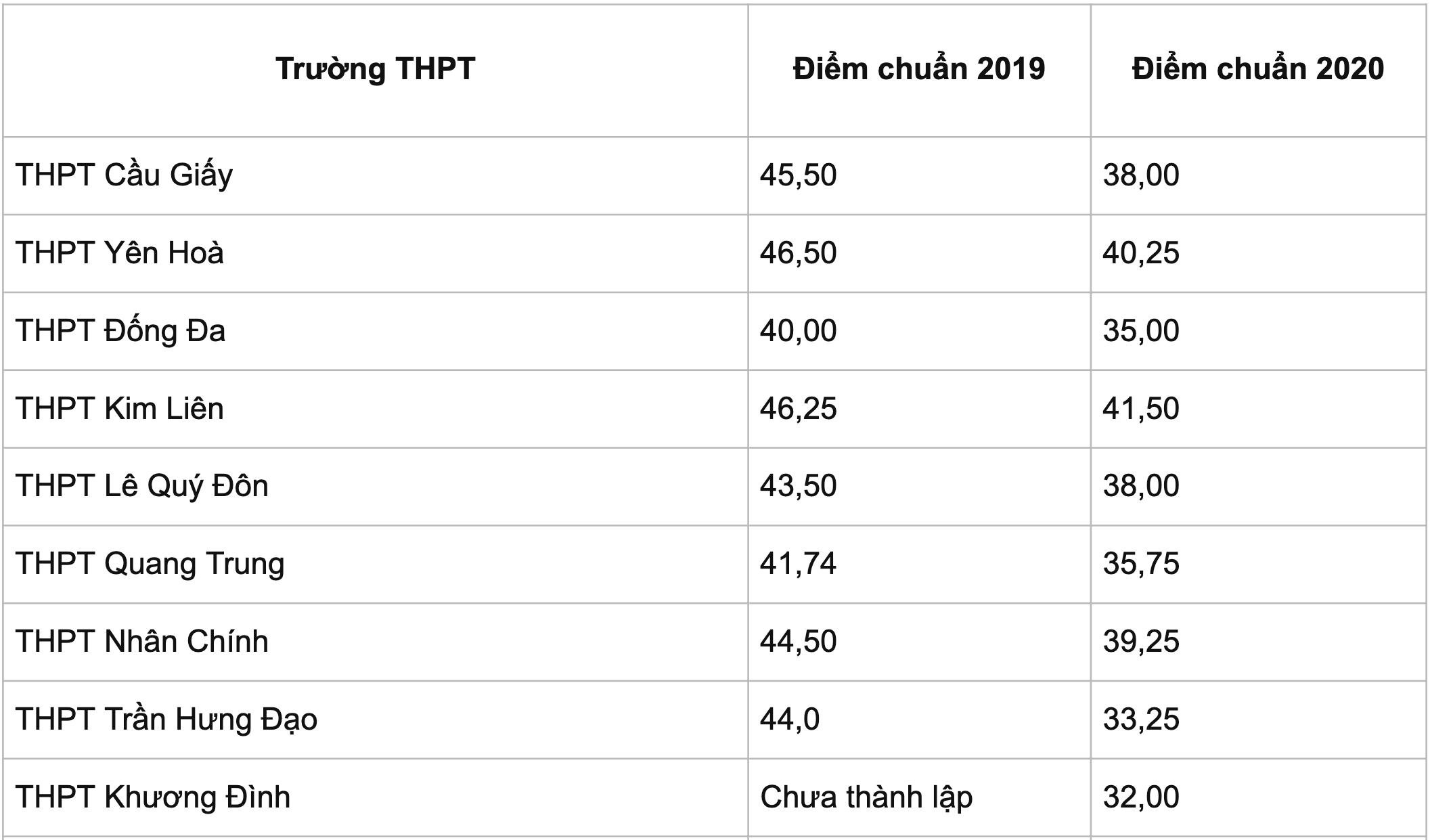 Thi lớp 10 ở Hà Nội: Dự kiến điểm thi, điểm chuẩn đều cao - 4