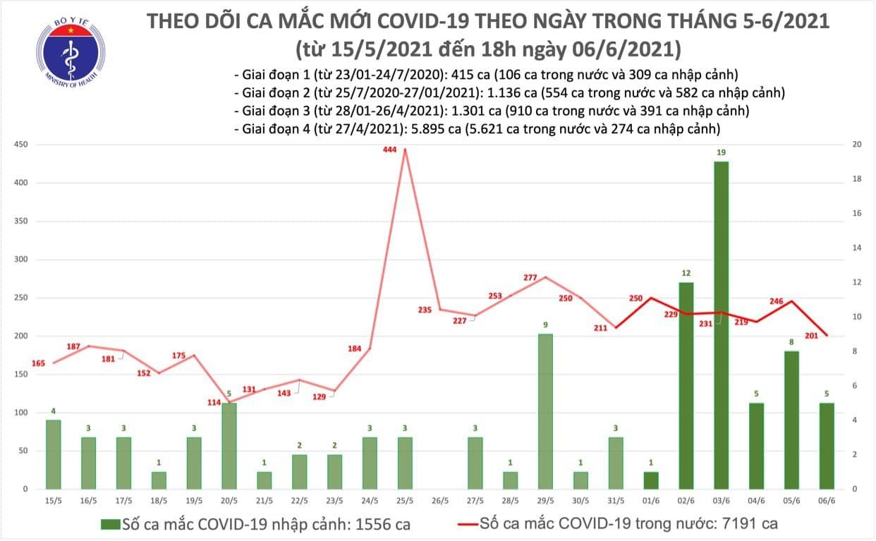 Thêm 60 ca mắc COVID-19 trong cộng đồng - 1