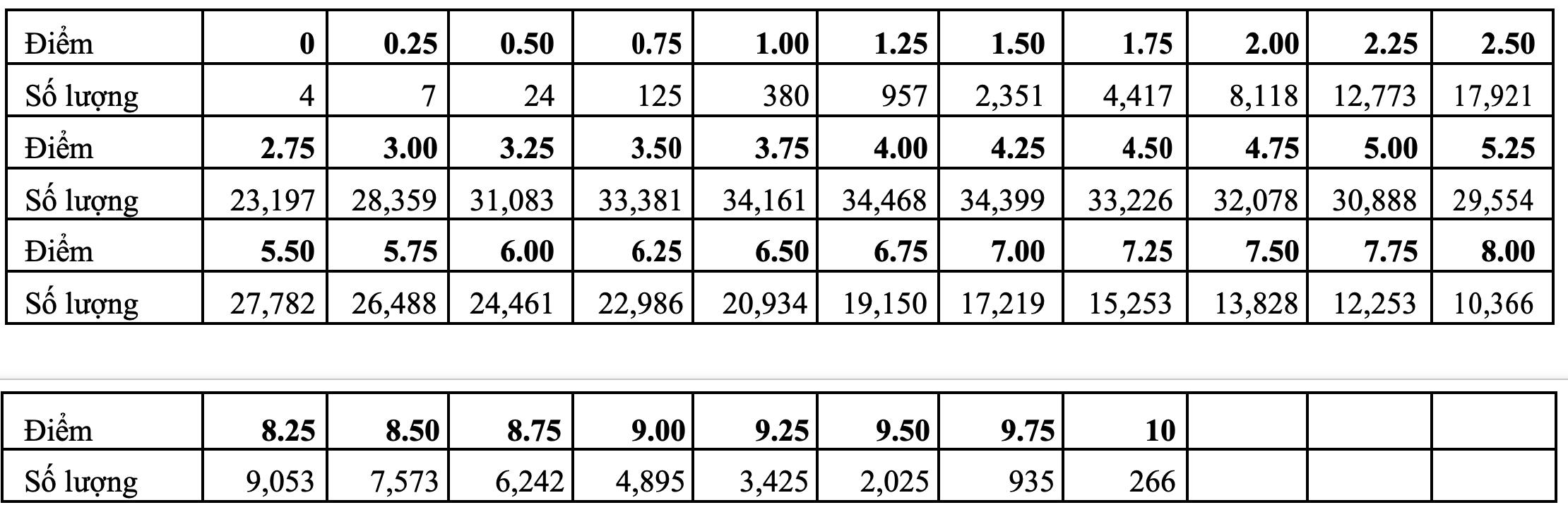Môn Lịch sử 'đội sổ', hơn 50% thí sinh đạt điểm dưới trung bình  - 2