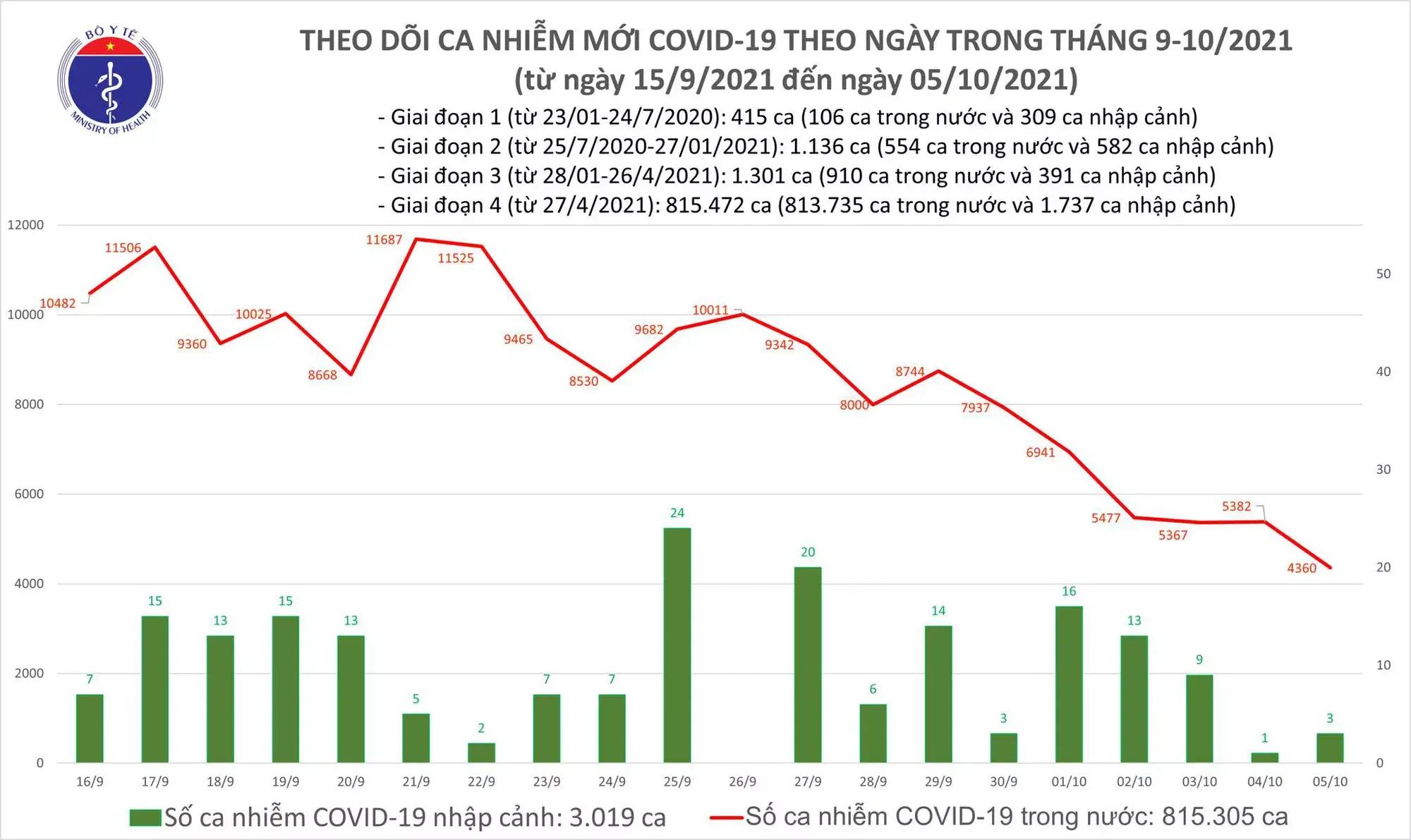 Cả nước ghi nhận 4.363 ca mắc mới COVID-19, giảm hơn 1.000 ca so với hôm qua - 1